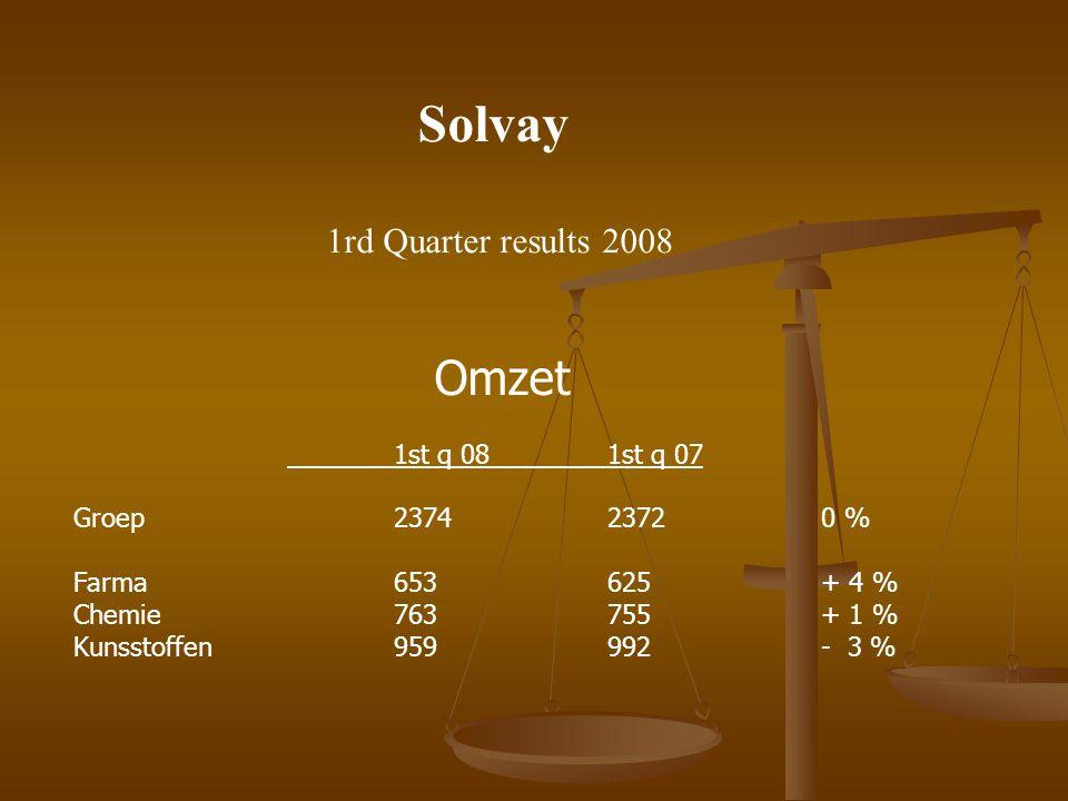 Solvay 1rd Quarter results 2008 Omzet 1st q 081st q 07 Groep237423720 % Farma653625+ 4 % Chemie763755+ 1 % Kunsstoffen959992- 3 %