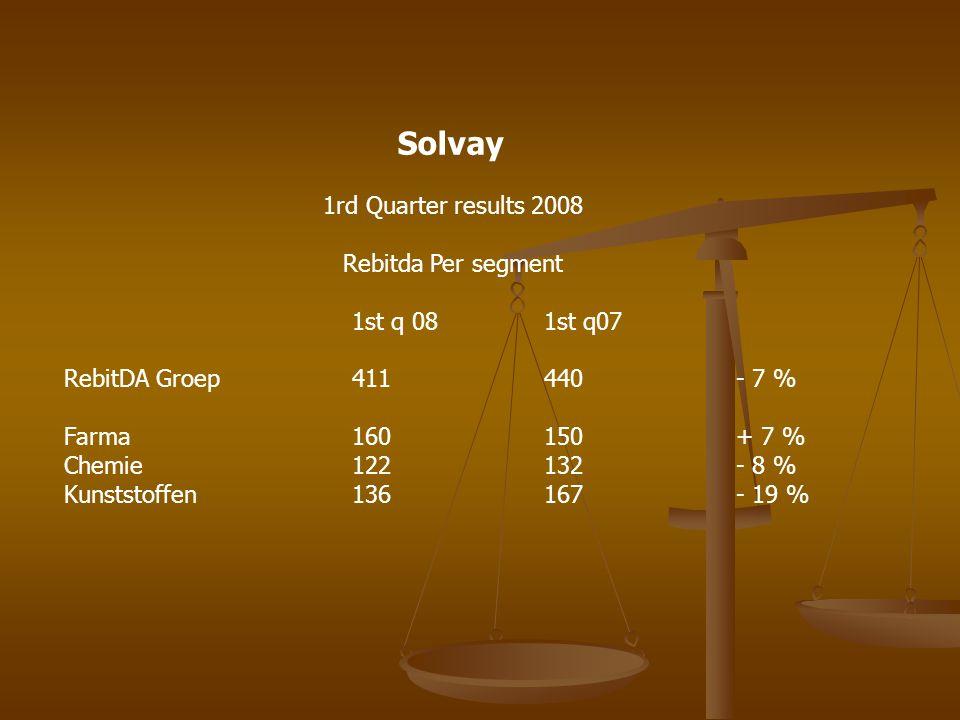 Solvay 1rd Quarter results 2008 Rebitda Per segment 1st q 081st q07 RebitDA Groep411440- 7 % Farma 160150+ 7 % Chemie122132- 8 % Kunststoffen136167- 19 %