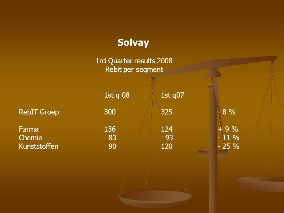 Solvay 1rd Quarter results 2008 Rebit per segment 1st q 081st q07 RebIT Groep300325- 8 % Farma 136124+ 9 % Chemie 83 93- 11 % Kunststoffen 90120- 25 %