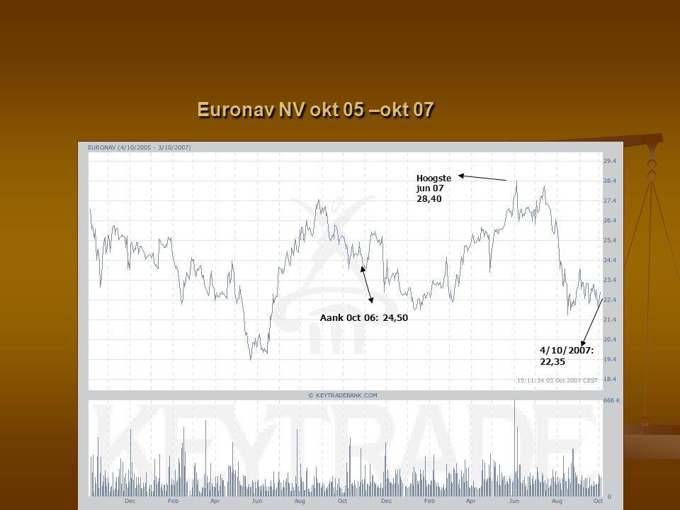 Euronav NV okt 05 –okt 07 Aank 0ct 06: 24,50 4/10/2007: 22,35 Hoogste jun 07 28,40