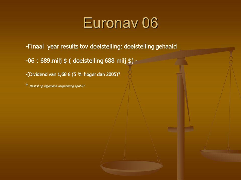 Euronav 06 -Finaal year results tov doelstelling: doelstelling gehaald -06 : 689.milj $ ( doelstelling 688 milj $) - -(Dividend van 1,68 € (5 % hoger dan 2005)* * Beslist op algemene vergadering april 07