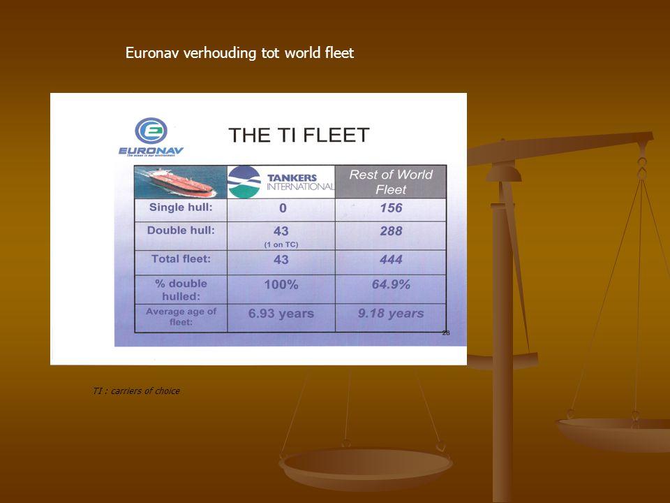Euronav verhouding tot world fleet TI : carriers of choice