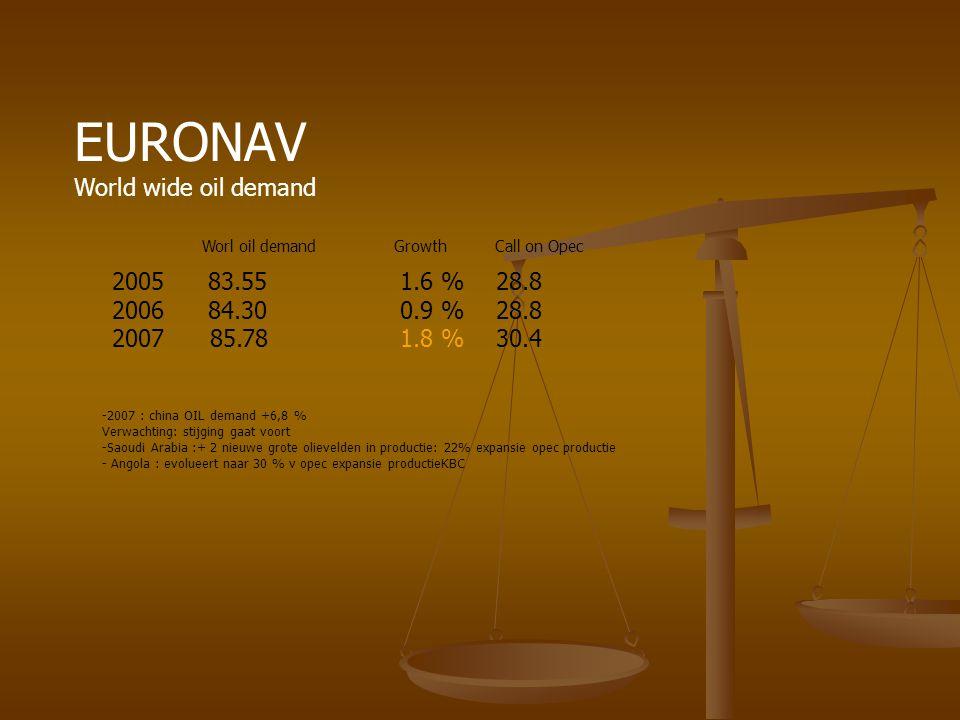 EURONAV World wide oil demand 2005 83.551.6 %28.8 2006 84.300.9 %28.8 2007 85.781.8 %30.4 Worl oil demand Growth Call on Opec -2007 : china OIL demand