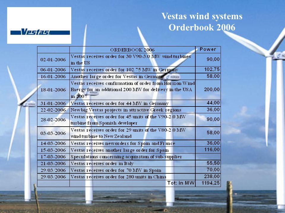 Vestas wind systems Orderbook 2006