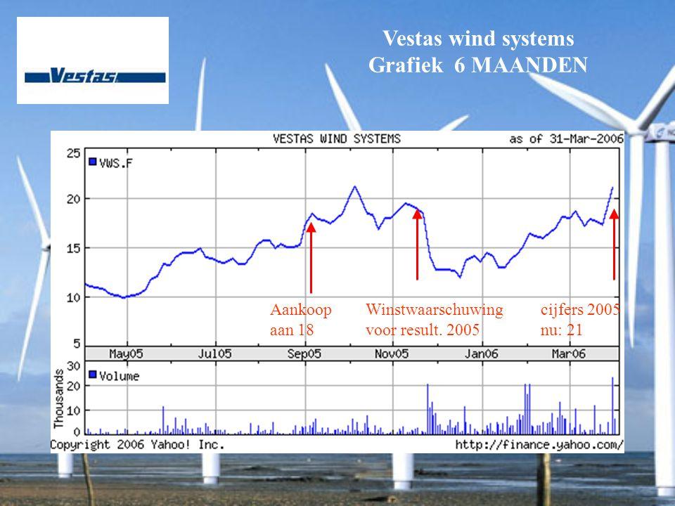 Vestas wind systems Grafiek 6 MAANDEN Winstwaarschuwing voor result.
