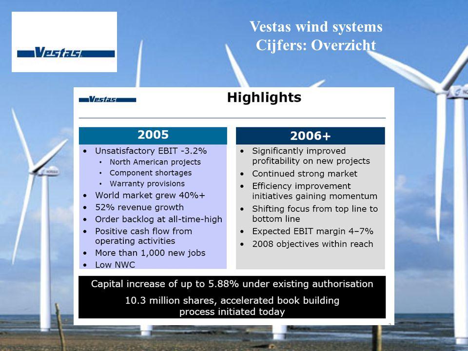 Vestas wind systems Cijfers: Overzicht