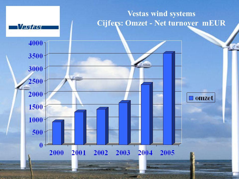 Vestas wind systems Cijfers: Omzet - Net turnover mEUR