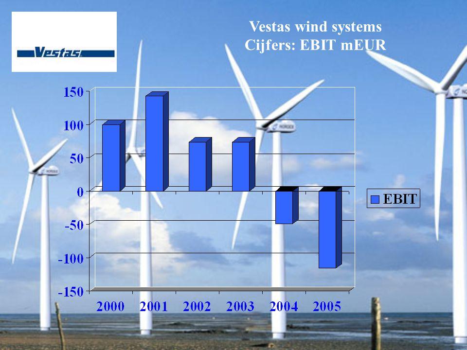 Vestas wind systems Cijfers: EBIT mEUR