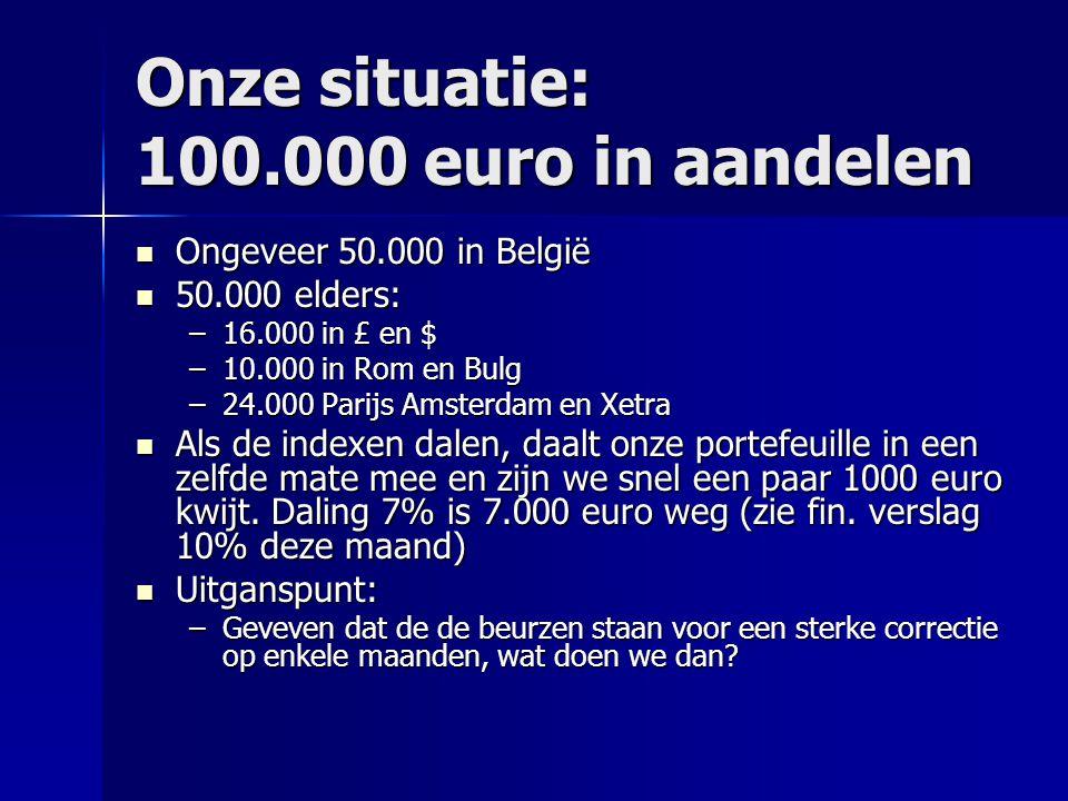 Onze situatie: 100.000 euro in aandelen Ongeveer 50.000 in België Ongeveer 50.000 in België 50.000 elders: 50.000 elders: –16.000 in £ en $ –10.000 in Rom en Bulg –24.000 Parijs Amsterdam en Xetra Als de indexen dalen, daalt onze portefeuille in een zelfde mate mee en zijn we snel een paar 1000 euro kwijt.