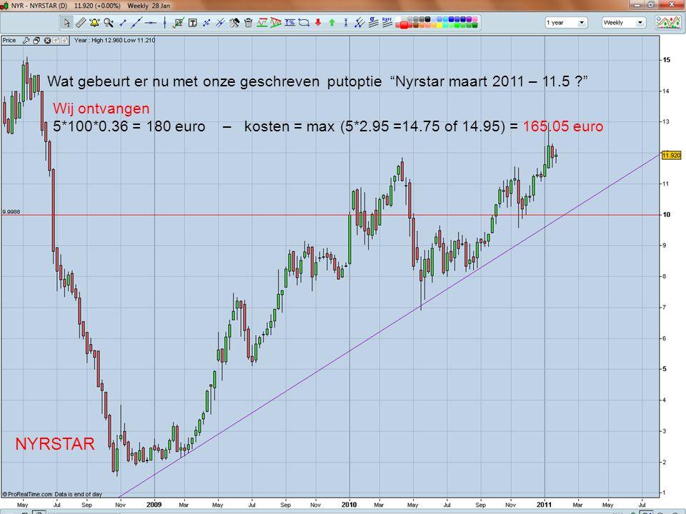 NYRSTAR Wat gebeurt er nu met onze geschreven putoptie Nyrstar maart 2011 – 11.5 ? Wij ontvangen 5*100*0.36 = 180 euro – kosten = max (5*2.95 =14.75 of 14.95) = 165.05 euro