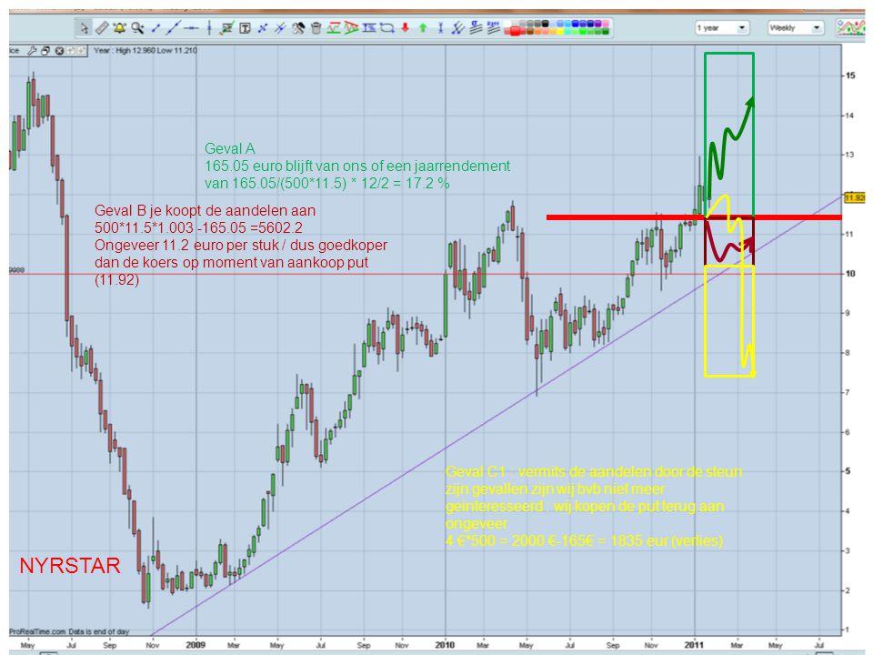 NYRSTAR Geval A 165.05 euro blijft van ons of een jaarrendement van 165.05/(500*11.5) * 12/2 = 17.2 % Geval B je koopt de aandelen aan 500*11.5*1.003 -165.05 =5602.2 Ongeveer 11.2 euro per stuk / dus goedkoper dan de koers op moment van aankoop put (11.92) Geval C1 : vermits de aandelen door de steun zijn gevallen zijn wij bvb niet meer geinteresseerd : wij kopen de put terug aan ongeveer 4 €*500 = 2000 €-165€ = 1835 eur (verlies)
