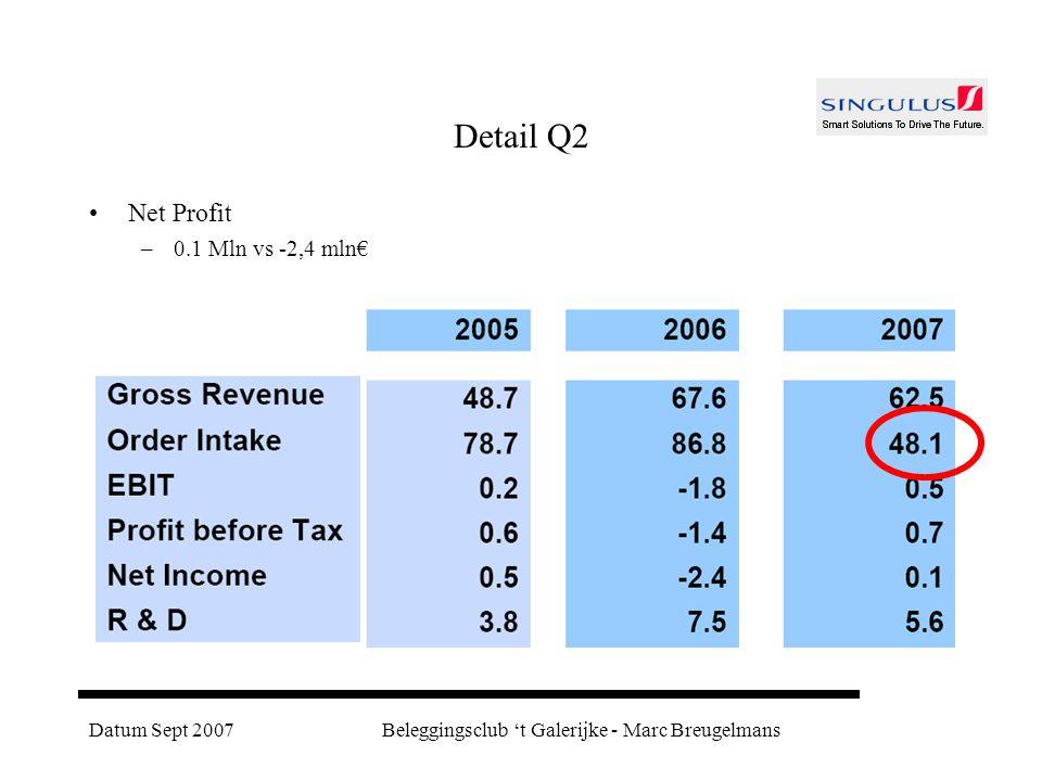 Datum Sept 2007Beleggingsclub 't Galerijke - Marc Breugelmans Detail Q2 Net Profit –0.1 Mln vs -2,4 mln€