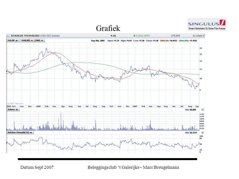 Datum Sept 2007Beleggingsclub 't Galerijke - Marc Breugelmans Grafiek