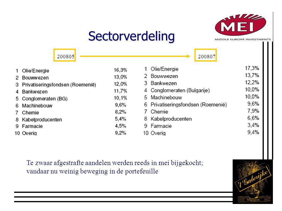 Sectorverdeling 200805200807 Te zwaar afgestrafte aandelen werden reeds in mei bijgekocht; vandaar nu weinig beweging in de portefeuille