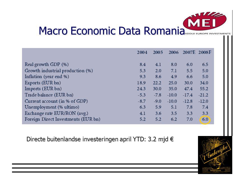 Macro Economic Data Romania Directe buitenlandse investeringen april YTD: 3.2 mjd €