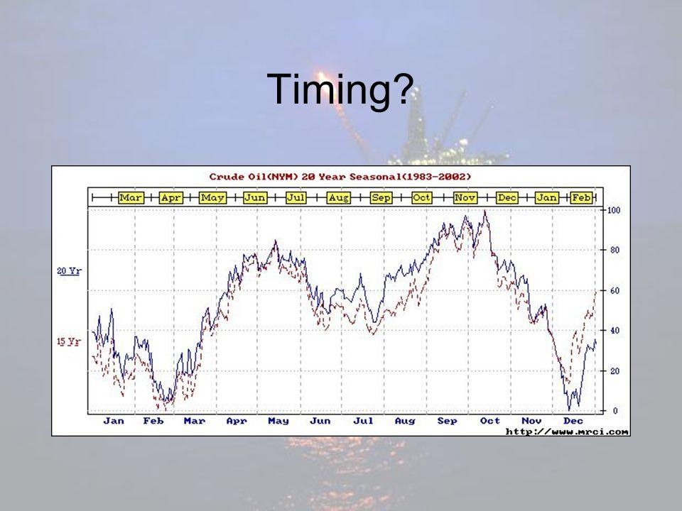 Timing?