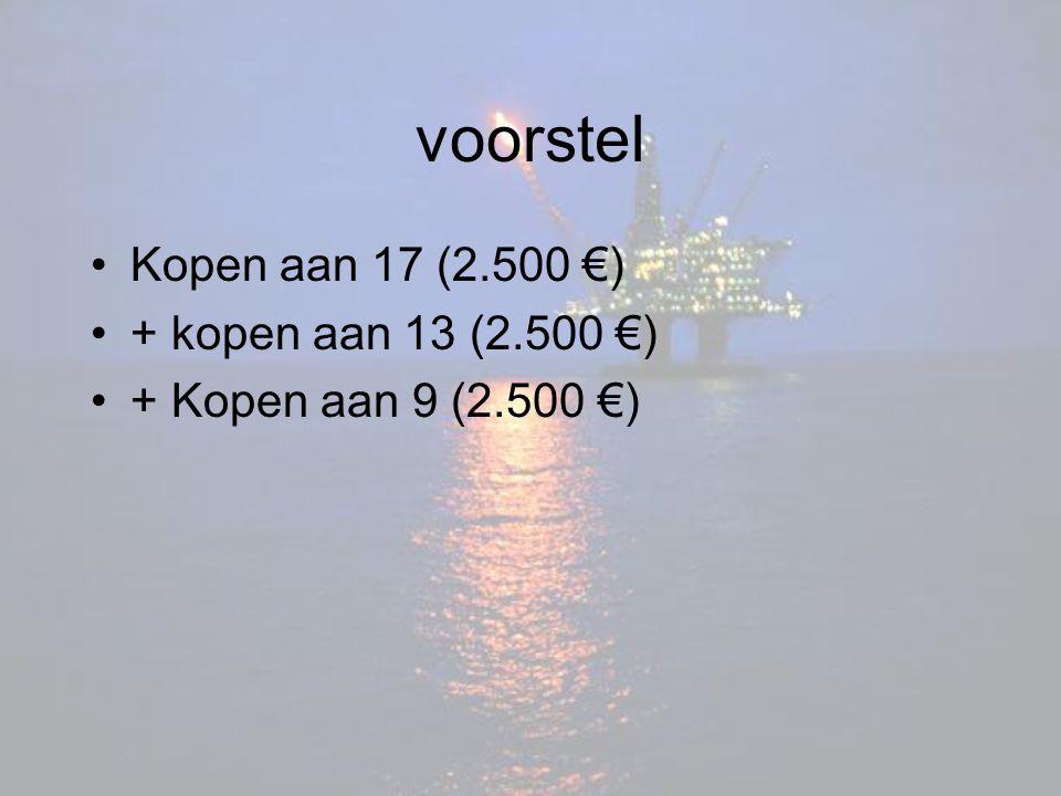 voorstel Kopen aan 17 (2.500 €) + kopen aan 13 (2.500 €) + Kopen aan 9 (2.500 €)