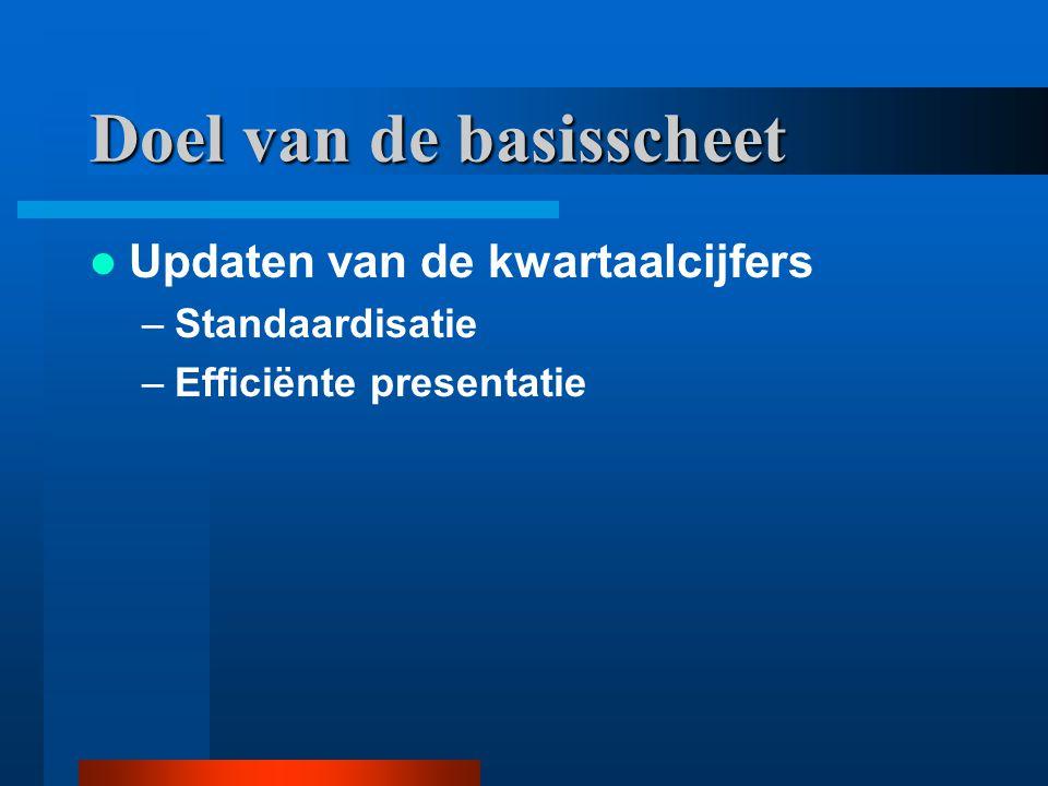 Doel van de basisscheet Updaten van de kwartaalcijfers –Standaardisatie –Efficiënte presentatie