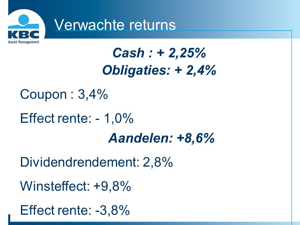 Verwachte returns Obligaties: + 2,4% Coupon : 3,4% Effect rente: - 1,0% Cash : + 2,25% Aandelen: +8,6% Dividendrendement: 2,8% Winsteffect: +9,8% Effe