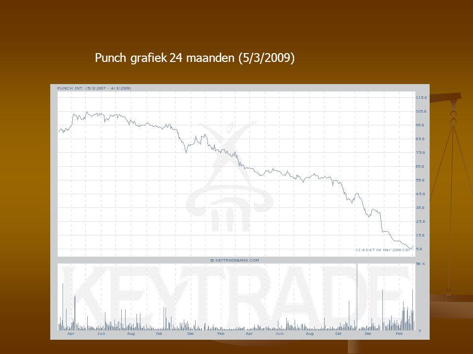 Punch grafiek 1 maand aug 08 PUNCH 1 MAAND (01/02 – 05/03/2009)
