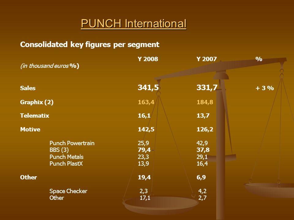 PUNCH International PUNCH International Consolidated key figures per segment Y 2008 Y 2007 % (in thousand euros %) Sales 341,5331,7 + 3 % Graphix (2) 163,4184,8 Telematix 16,113,7 Motive 142,5 126,2 Punch Powertrain 25,942,9 BBS (3) 79,4 - 37,8 Punch Metals 23,329,1 Punch PlastX 13,916,4 Other19,4 6,9 Space Checker 2,3 4,2 Other 17,1 2,7