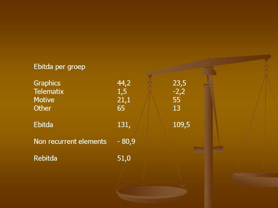Ebitda per groep Graphics44,223,5 Telematix1,5-2,2 Motive 21,155 Other6513 Ebitda131,109,5 Non recurrent elements- 80,9 Rebitda51,0