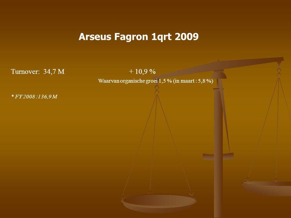 Arseus Fagron 1qrt 2009 Turnover: 34,7 M + 10,9 % Waarvan organische groei 1,5 % (in maart : 5,8 %) * FY 2008 :136,9 M