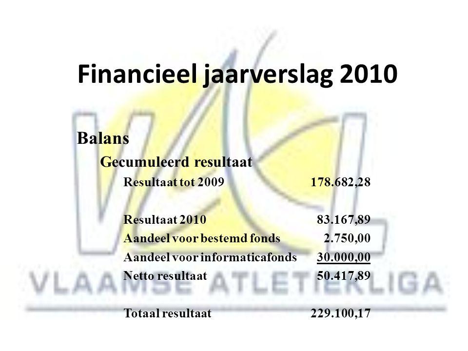 Financieel jaarverslag 2010 Balans Gecumuleerd resultaat Resultaat tot 2009178.682,28 Resultaat 2010 83.167,89 Aandeel voor bestemd fonds 2.750,00 Aan