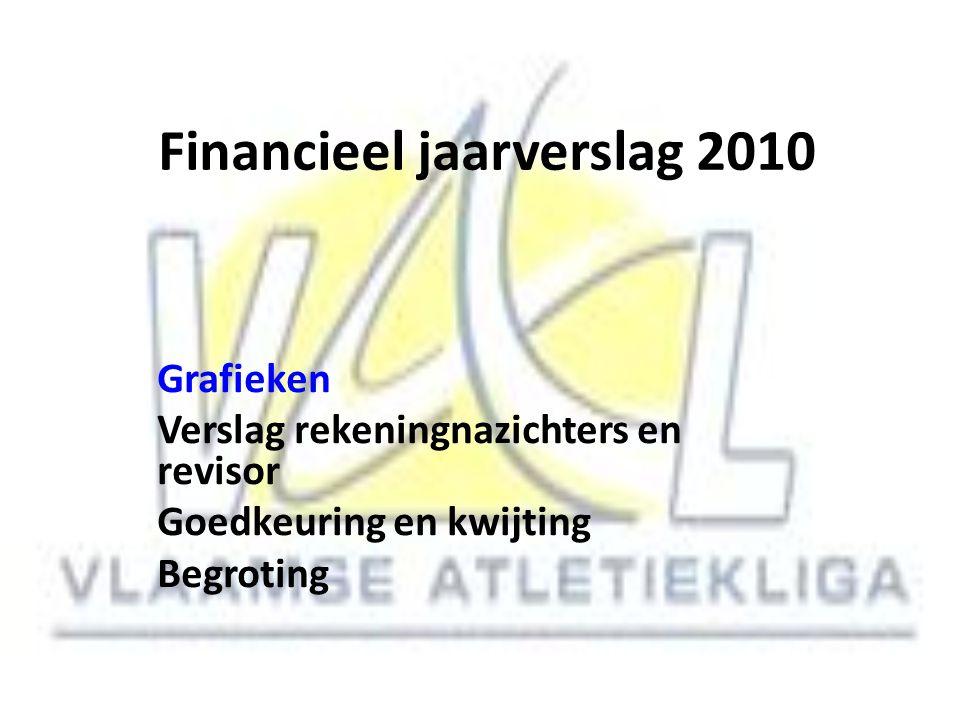 Financieel jaarverslag 2010 Grafieken Verslag rekeningnazichters en revisor Goedkeuring en kwijting Begroting