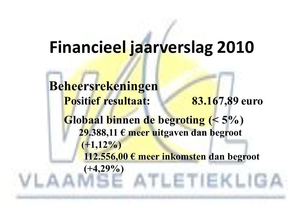 Financieel jaarverslag 2010 Beheersrekeningen Positief resultaat: 83.167,89 euro Globaal binnen de begroting (< 5%) 29.388,11 € meer uitgaven dan begr
