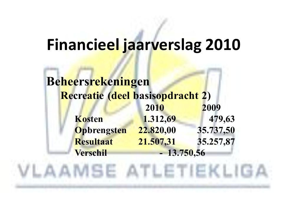 Financieel jaarverslag 2010 Beheersrekeningen Recreatie (deel basisopdracht 2) 2010 2009 Kosten 1.312,69 479,63 Opbrengsten 22.820,00 35.737,50 Result