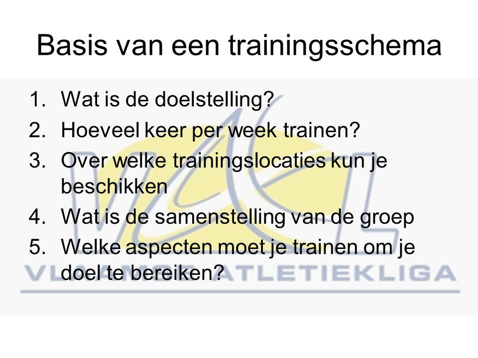 Basis van een trainingsschema 1.Wat is de doelstelling.