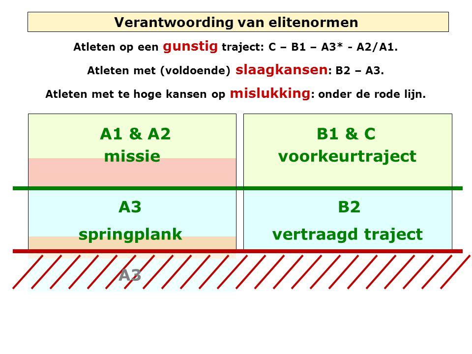 vertraagd traject A3B2 springplank Verantwoording van elitenormen Atleten op een gunstig traject: C – B1 – A3* - A2/A1. Atleten met (voldoende) slaagk