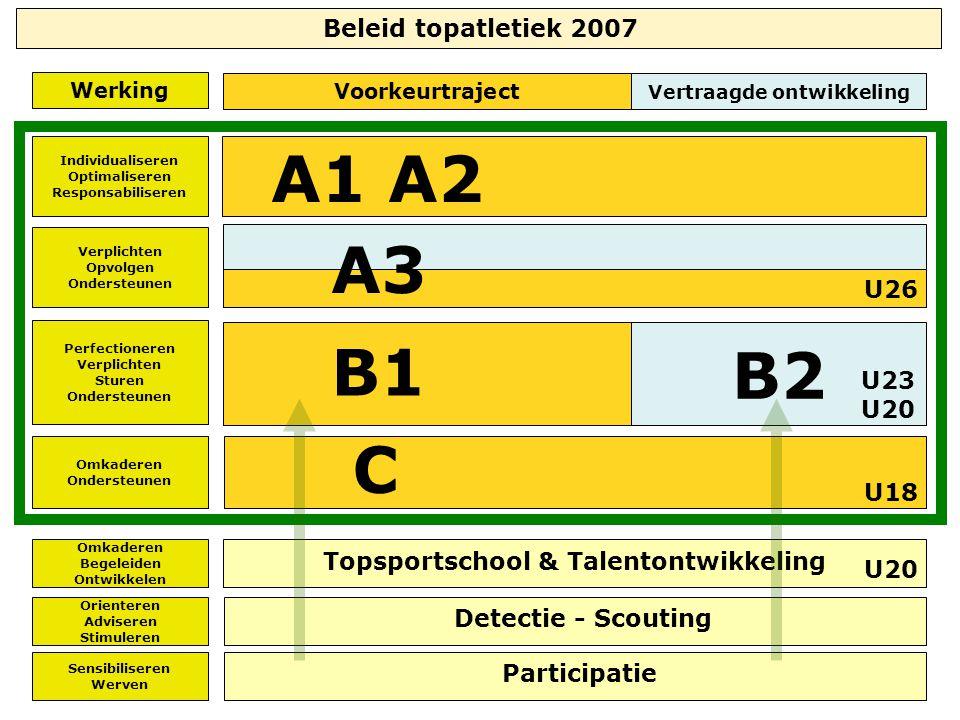 Werking Topsportschool & Talentontwikkeling A1 A2 C Participatie Detectie - Scouting Individualiseren Optimaliseren Responsabiliseren Perfectioneren V