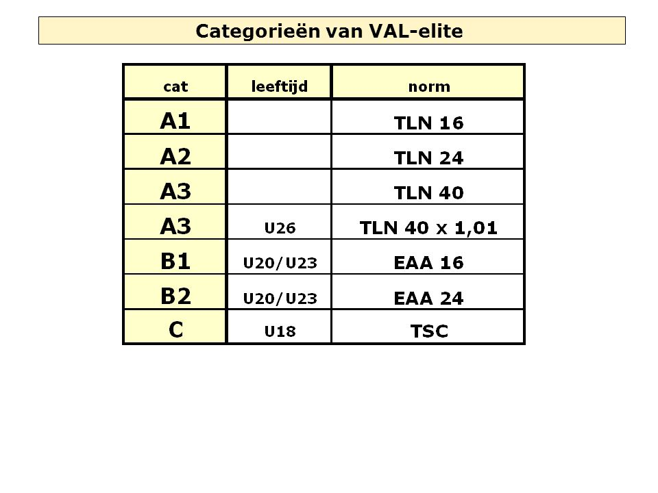 Categorieën van VAL-elite