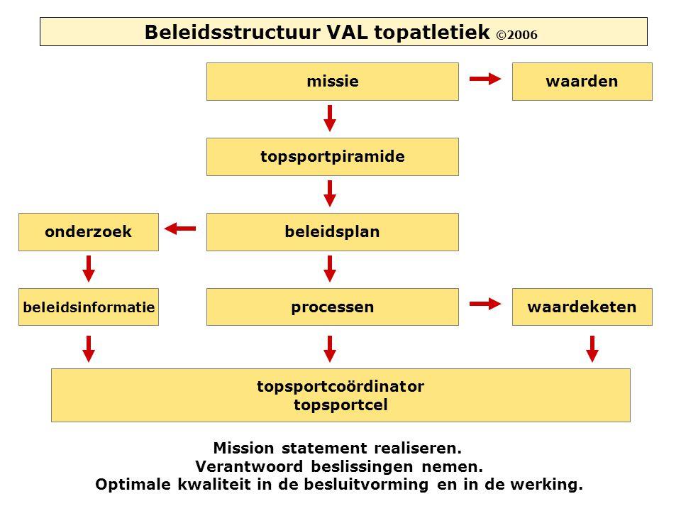 Beleidsstructuur VAL topatletiek ©2006 missiewaarden topsportpiramide beleidsplanonderzoek beleidsinformatie processenwaardeketen topsportcoördinator