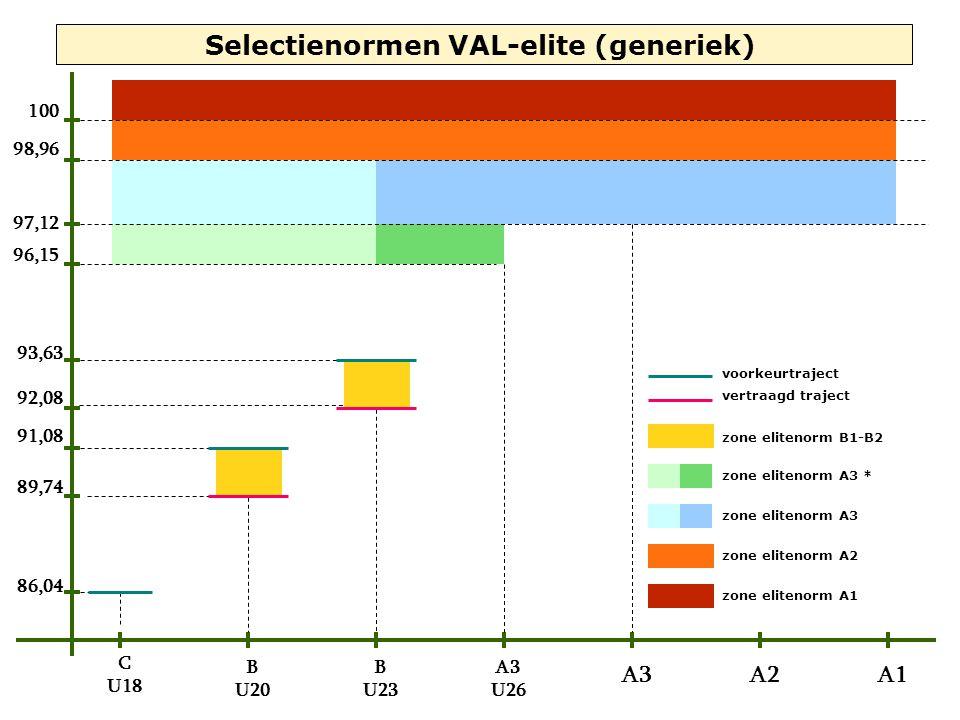 86,04 91,08 93,63 96,15 97,12 98,96 100 C U18 B U20 B U23 A3 U26 A3A2A1 89,74 92,08 Selectienormen VAL-elite (generiek) voorkeurtraject vertraagd traj