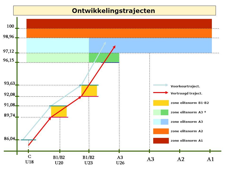 Vertraagd traject. 96,15 97,12 98,96 100 C U18 B1/B2 U20 B1/B2 U23 A3 U26 A3A2A1 Ontwikkelingstrajecten Voorkeurtraject. 86,04 91,08 93,63 89,74 92,08