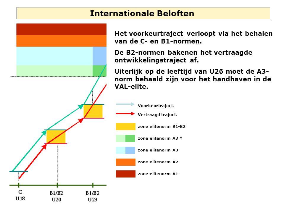Internationale Beloften Het voorkeurtraject verloopt via het behalen van de C- en B1-normen. De B2-normen bakenen het vertraagde ontwikkelingstraject