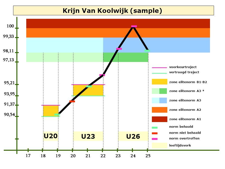97,13 98,11 99,33 100 17 19 Krijn Van Koolwijk (sample) 91,37 95,21 90,54 93,95 18202122232425 U20 U23U26 voorkeurtraject vertraagd traject zone elite