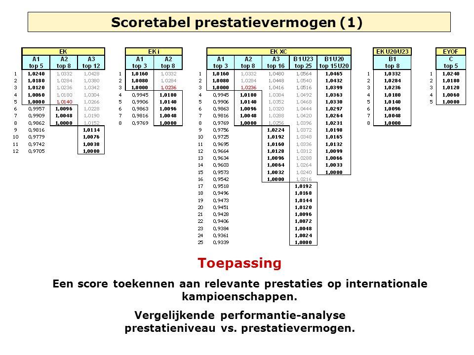 Scoretabel prestatievermogen (1) Toepassing Een score toekennen aan relevante prestaties op internationale kampioenschappen. Vergelijkende performanti
