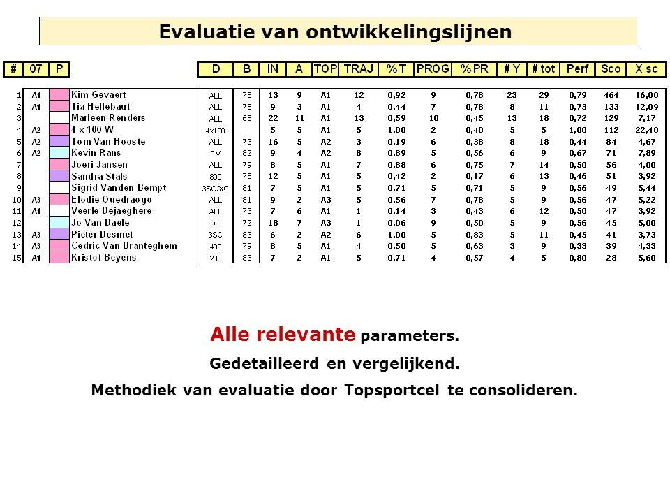Evaluatie van ontwikkelingslijnen Alle relevante parameters. Gedetailleerd en vergelijkend. Methodiek van evaluatie door Topsportcel te consolideren.