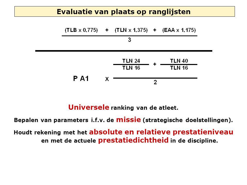Evaluatie van plaats op ranglijsten Universele ranking van de atleet. Bepalen van parameters i.f.v. de missie (strategische doelstellingen). Houdt rek
