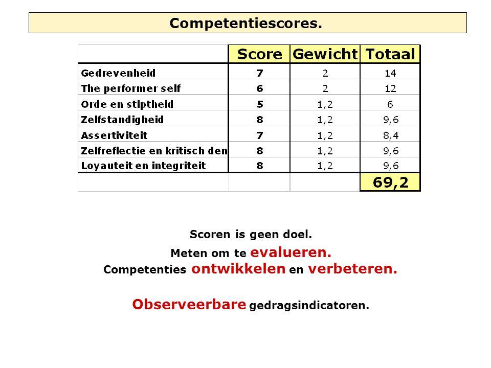 Competentiescores. Scoren is geen doel. Meten om te evalueren. Competenties ontwikkelen en verbeteren. Observeerbare gedragsindicatoren.