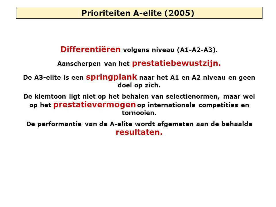 Prioriteiten A-elite (2005) Differentiëren volgens niveau (A1-A2-A3). Aanscherpen van het prestatiebewustzijn. De A3-elite is een springplank naar het