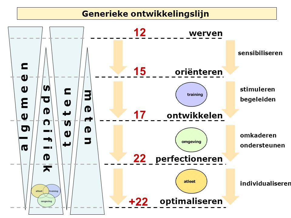 Generieke ontwikkelingslijn 12 15 17 22 +22 werven oriënteren ontwikkelen perfectioneren optimaliseren sensibiliseren stimuleren begeleiden omkaderen ondersteunen individualiseren t e s t e n m e t e n a l g e m e e n s p e c i f i e k