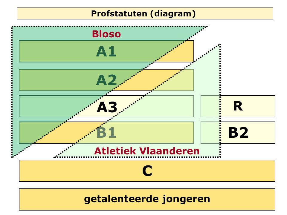 C B1B2 R A1 Profstatuten (diagram) getalenteerde jongeren A2 A3 Atletiek Vlaanderen Bloso