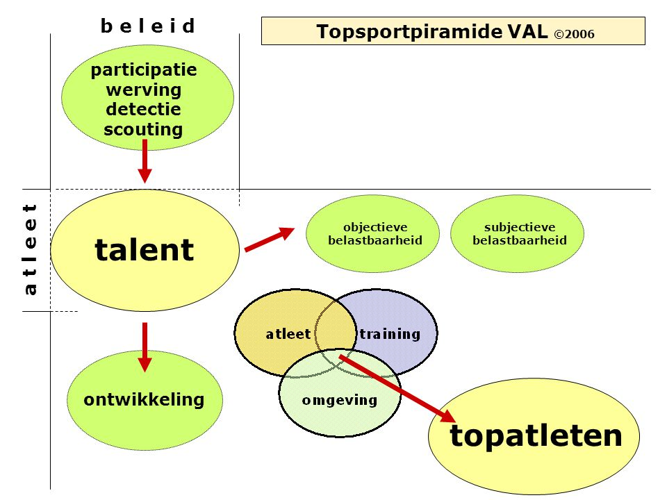 a t l e e t talent b e l e i d topatleten Topsportpiramide VAL ©2006 ontwikkeling objectieve belastbaarheid subjectieve belastbaarheid participatie we
