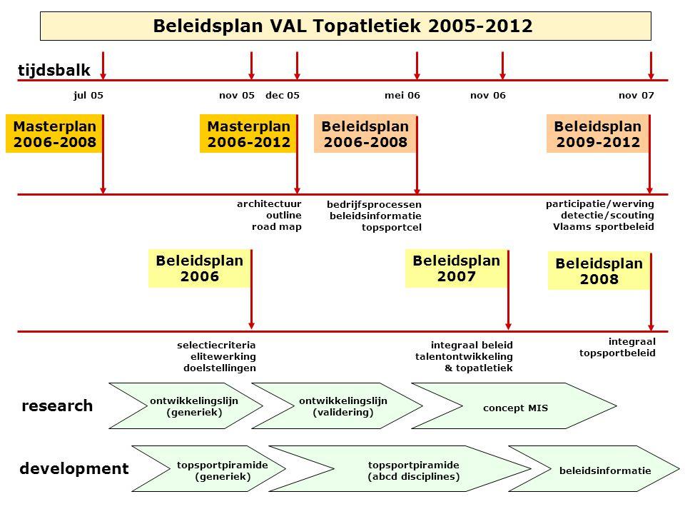 Beleidsplan VAL Topatletiek 2005-2012 Masterplan 2006-2012 architectuur outline road map participatie/werving detectie/scouting Vlaams sportbeleid Bel