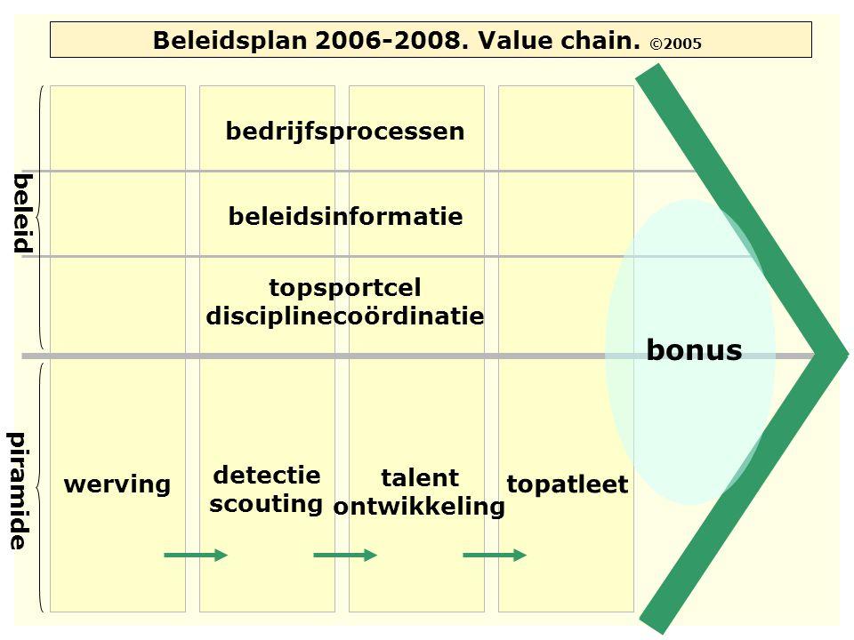 Beleidsplan 2006-2008. Value chain. ©2005 topsportcel disciplinecoördinatie beleidsinformatie bedrijfsprocessen bonus piramide beleid werving detectie